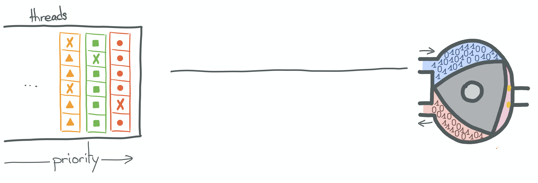 Kernel threads