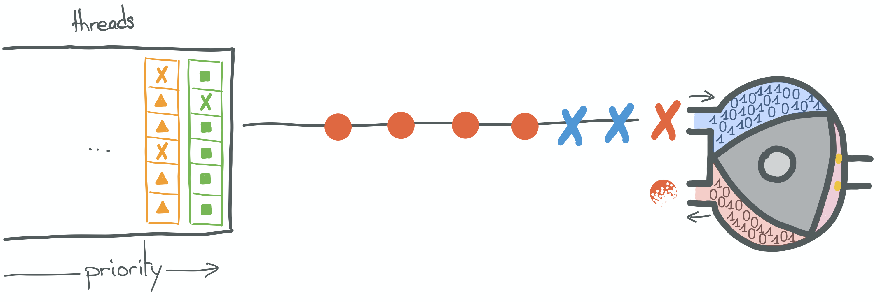 A context switch