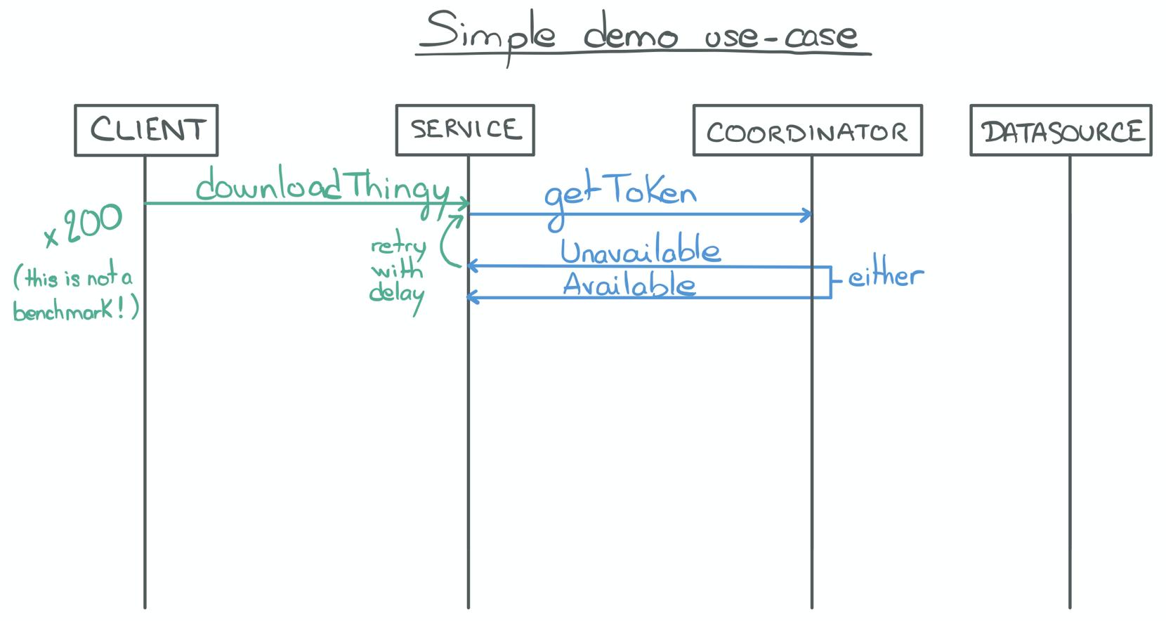 Use case: A proxy server