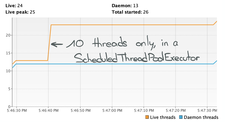 Java NIO implementation threads